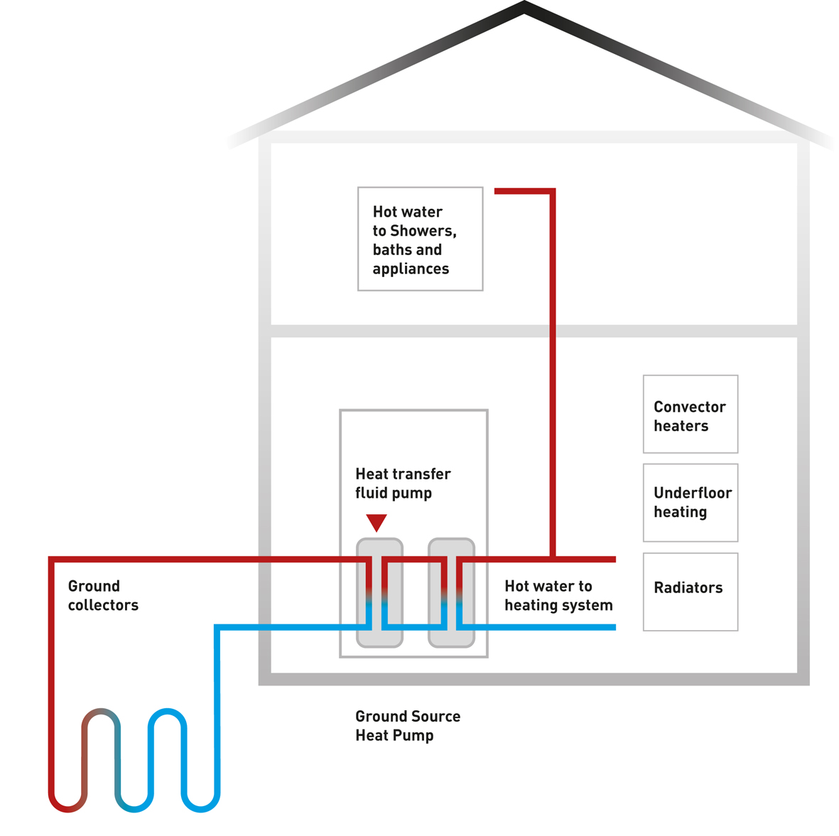 Ground_Heat_1_RGB_100mm_300dpi. FAQ. What is a Ground Source Heat Pump?