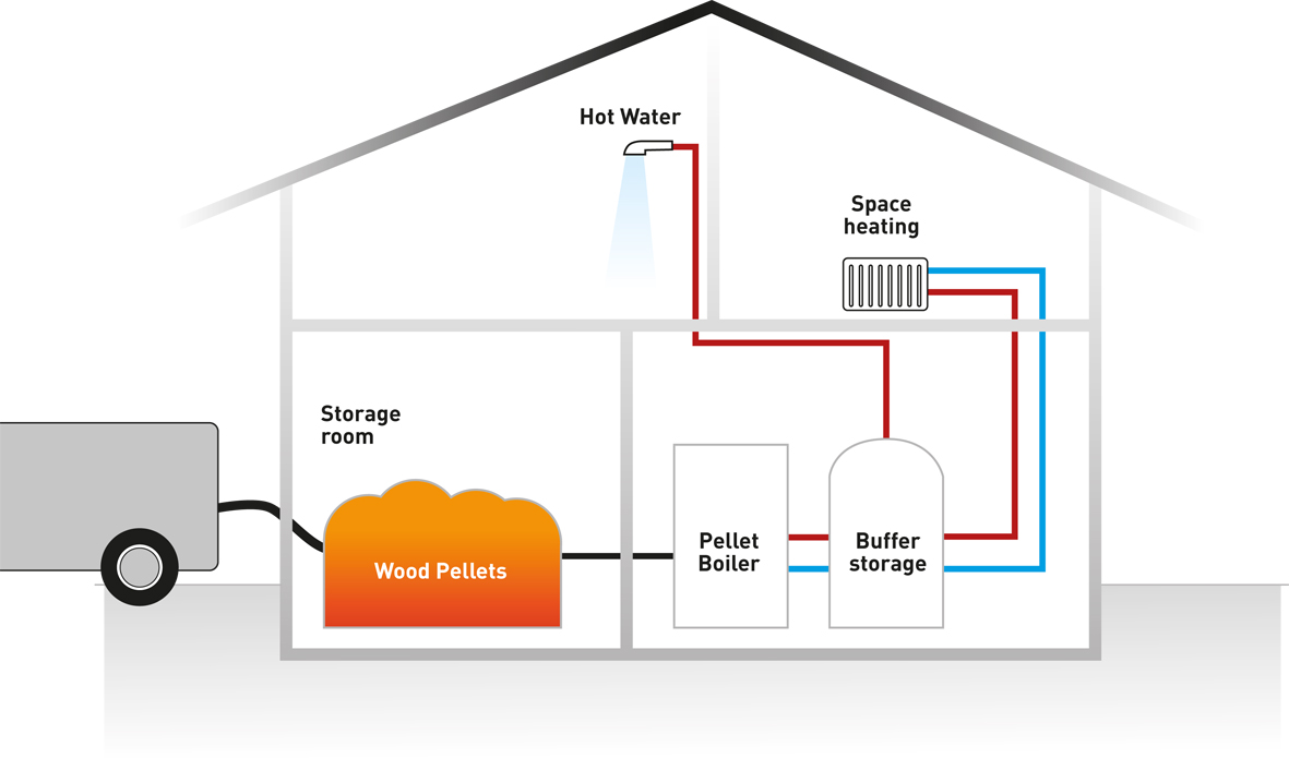 Underfloor Electric Heat Diagram Schematics Wiring Diagrams Heating Biomass Boilers Esp Energy Renewable Heated Concrete Floors Exposed Systems